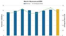 Merck's 4Q17 Earnings: Analysts' Estimates