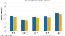 Consumer Sector Earnings Coverage for January 22–26