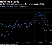 Canada Inflation Holds Steady at 2%, Tempering Case for Rate Cut