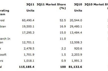 Gartner's Q3 2011 smartphone figures: Samsung on top globally, Android tops 50 percent share