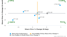 Travis Perkins Plc breached its 50 day moving average in a Bearish Manner : TPK-GB : November 16, 2017