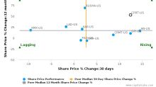 Copart, Inc.: Leads amongst peers with strong fundamentals