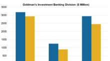 Goldman Sachs: Investment Banking Division Getting Stronger