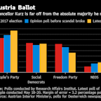 How Austria's Video Scandal May Topple EU's Youngest Leader: Q&A