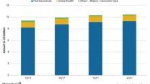 How Merck's Business Segments Performed