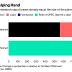 OPEC's Invalids May Have Tipped Oil Cuts From Failure to Success