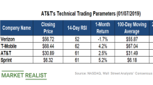 What AT&T's Technical Levels Indicate