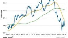 XLU: Analyzing Utilities' Chart Indicators and Short Interest