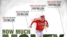 Here's how much Mike Trout could have made in free agency this winter