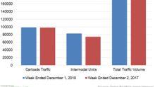 Union Pacific: Top Rail Traffic Volume Gainer in Week 48