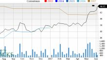 CEVA, Inc. (CEVA) Looks Good: Stock Adds 5.4% in Session