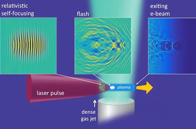 Portable particle accelerators may soon become reality