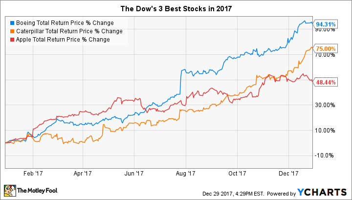 The Dow's 3 Best Stocks in 2017