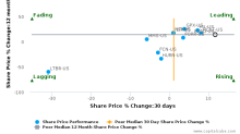 Exponent, Inc.: Price momentum supported by strong fundamentals