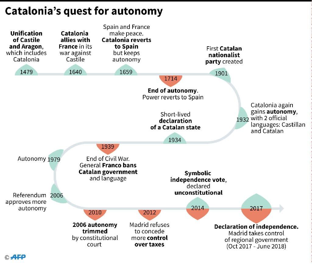 Chronology of Catalonia's attempts to gain increasing autonomy (AFP Photo/Sabrina BLANCHARD)