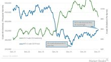 API Reports Large Drop in US Crude Oil Inventories