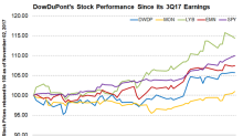 DowDuPont's Stock Performance since Its 3Q17 Earnings