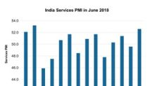 India's Services Activity Rose: Can It Boost the Equity Market?