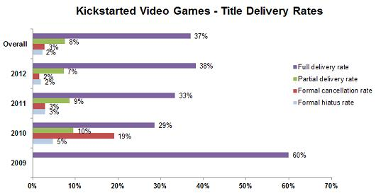 Report: Two-thirds of Kickstarter projects have yet to deliver
