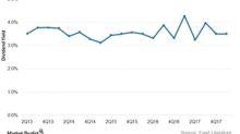 XLU: Analyzing Utilities' Premium Dividend Yield