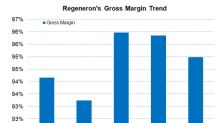 Regeneron Pharmaceuticals' Gross Margin Trends