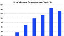 Here's How HP Performed in Its Latest Quarter
