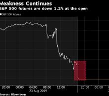 S&P 500 Futures Slide as Traders Struggle to Price In Trade War