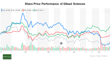 Gilead Sciences' Cash Flows, Valuations, and Price Performance