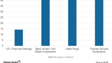 How Does Charles Schwab's Balance Sheet Look?