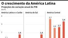 FMI volta a revisar para baixo perspectivas para América Latina