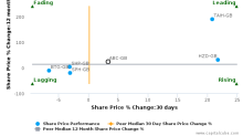 Abcam Plc breached its 50 day moving average in a Bearish Manner : ABC-GB : January 26, 2017