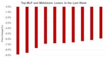 MMP, NS, VNOM, and CQP: Which MLPs Fell the Most?