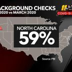 NC background checks for gun sales surge since March 1