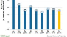 Will Devon Energy's Production Increase in Q2 2018?