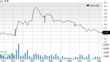 Should You Buy Navios Maritime Acquisition (NNA) Ahead of Earnings?