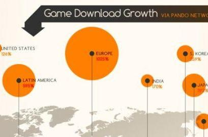 Pando Networks studies growth of F2P MMOs, makes infographic