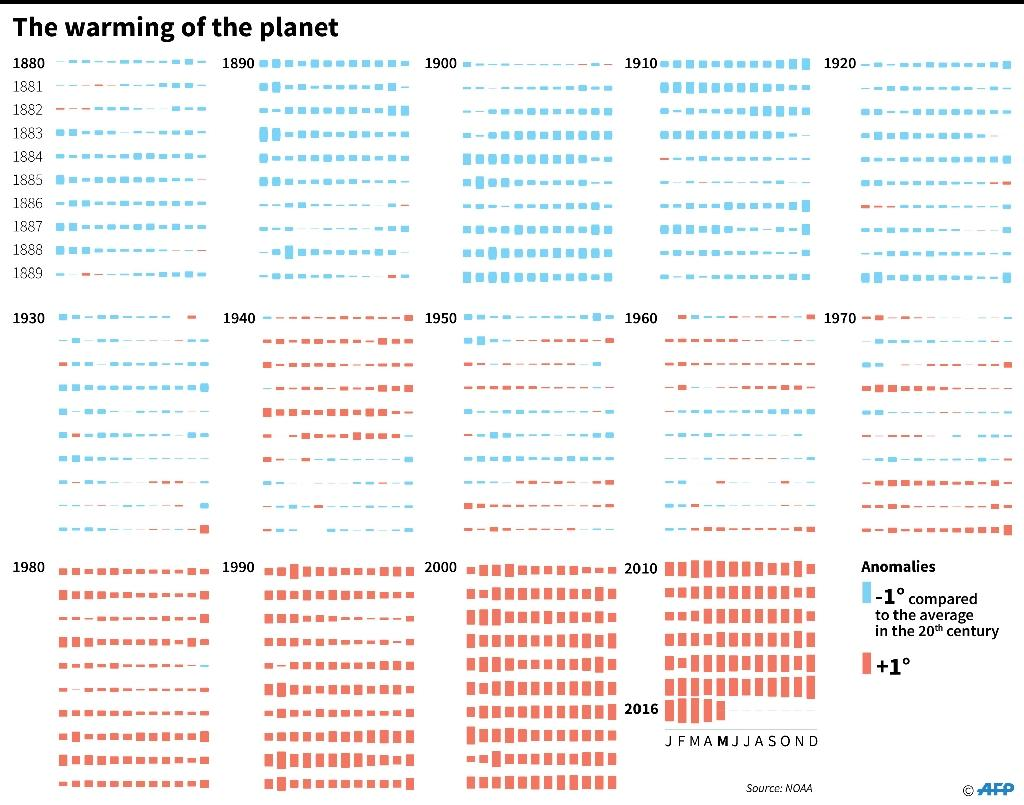 How global temperatures have changed since 1880 and the difference compared to the average in the the century. (AFP Photo/Alain Bommenel, Frédéric Bourgeais, Laurence Saubadu)