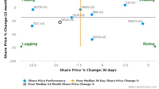 Splunk, Inc. breached its 50 day moving average in a Bearish Manner : SPLK-US : June 28, 2016