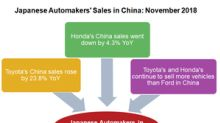 Toyota Continued to Beat Ford in Chinese Market