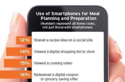 Smartphones find a growing role in the kitchen