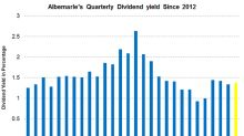 Albemarle's Dividend Yield Has Risen in 2018