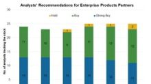 Enterprise Products Partners: Analysts Are Positive