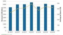 Allergan Beats EPS and Revenue Estimates: Q3 2018 Earnings