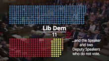 Politics: The state of the parties as Tories return with huge majority
