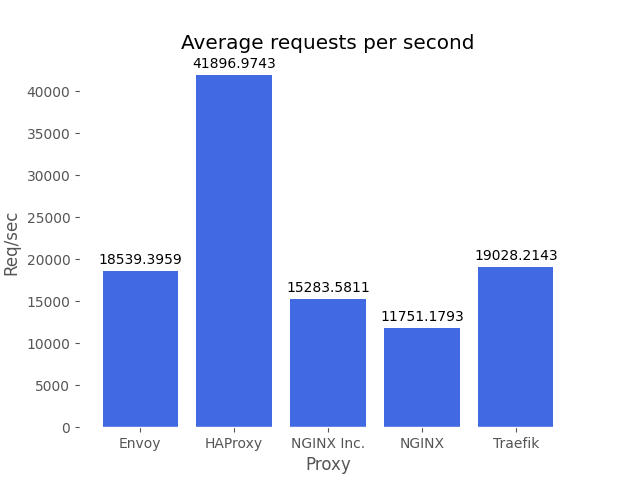 HAProxy Kubernetes Ingress Controller Twice as Fast with Lowest CPU vs. Four Competitors