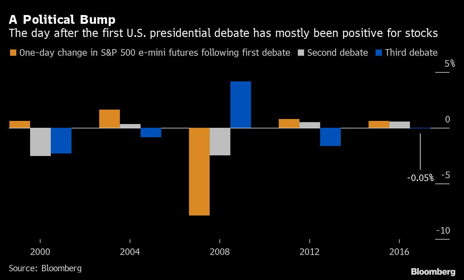 U.S. Stock Futures Slip After Presidential Debate: Markets Wrap
