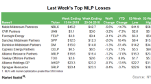 Top MLP Losses in the Week Ending April 20
