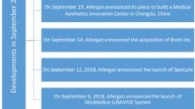 Allergan's Developments in September