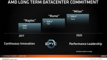 AMD Aims to Gain Double-Digit Server CPU Market Share