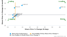 InterXion Holding NV breached its 50 day moving average in a Bearish Manner : INXN-US : March 29, 2017